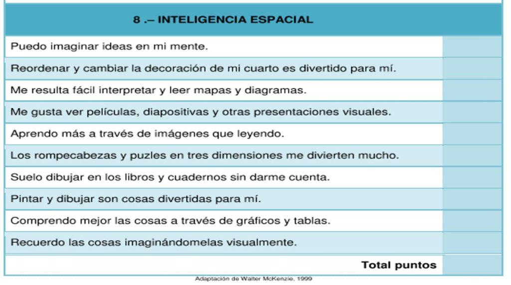 Como desarrollar la inteligencia espacial